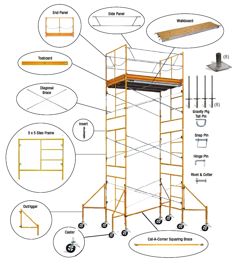 Scaffolding Parts And Terms : Scaffold towers their history components and use s bps